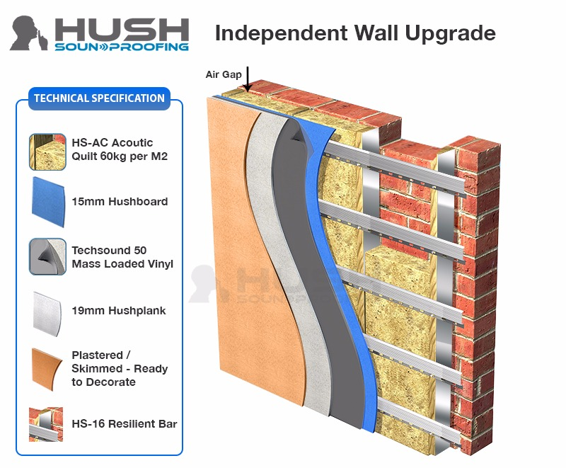 Section of soundproof wall insulation